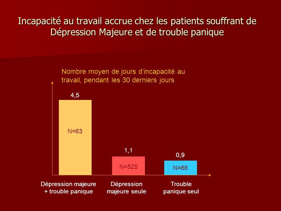 Incapacité au travail accrue chez les patients souffrant de Dépression Majeure et de trouble panique