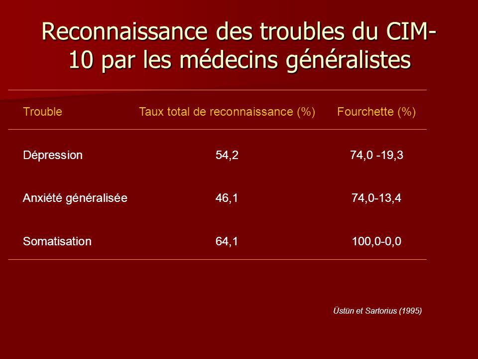 Reconnaissance des troubles du CIM-10 par les médecins généralistes