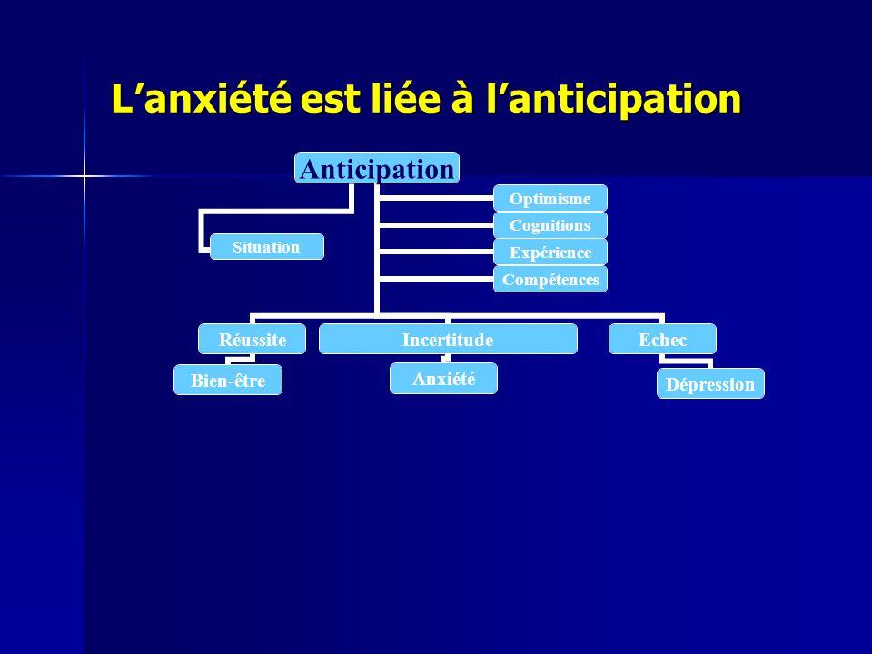 L'anxiété est liée à l'anticipation