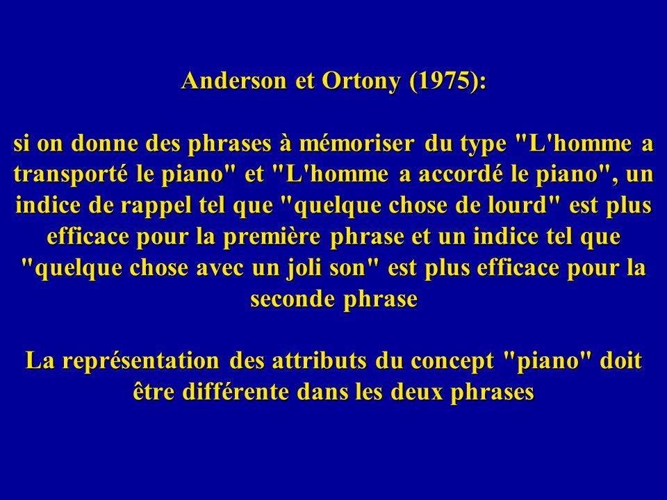 Anderson et Ortony (1975): si on donne des phrases à mémoriser du type L homme a transporté le piano et L homme a accordé le piano , un indice de rappel tel que quelque chose de lourd est plus efficace pour la première phrase et un indice tel que quelque chose avec un joli son est plus efficace pour la seconde phrase La représentation des attributs du concept piano doit être différente dans les deux phrases