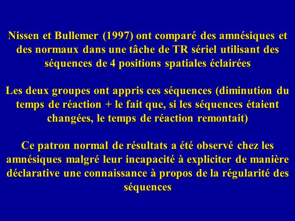Nissen et Bullemer (1997) ont comparé des amnésiques et des normaux dans une tâche de TR sériel utilisant des séquences de 4 positions spatiales éclairées Les deux groupes ont appris ces séquences (diminution du temps de réaction + le fait que, si les séquences étaient changées, le temps de réaction remontait) Ce patron normal de résultats a été observé chez les amnésiques malgré leur incapacité à expliciter de manière déclarative une connaissance à propos de la régularité des séquences