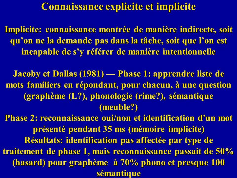 Connaissance explicite et implicite Implicite: connaissance montrée de manière indirecte, soit qu'on ne la demande pas dans la tâche, soit que l'on est incapable de s'y référer de manière intentionnelle Jacoby et Dallas (1981) — Phase 1: apprendre liste de mots familiers en répondant, pour chacun, à une question (graphème (L ), phonologie (rime ), sémantique (meuble ) Phase 2: reconnaissance oui/non et identification d un mot présenté pendant 35 ms (mémoire implicite) Résultats: identification pas affectée par type de traitement de phase 1, mais reconnaissance passait de 50% (hasard) pour graphème à 70% phono et presque 100 sémantique