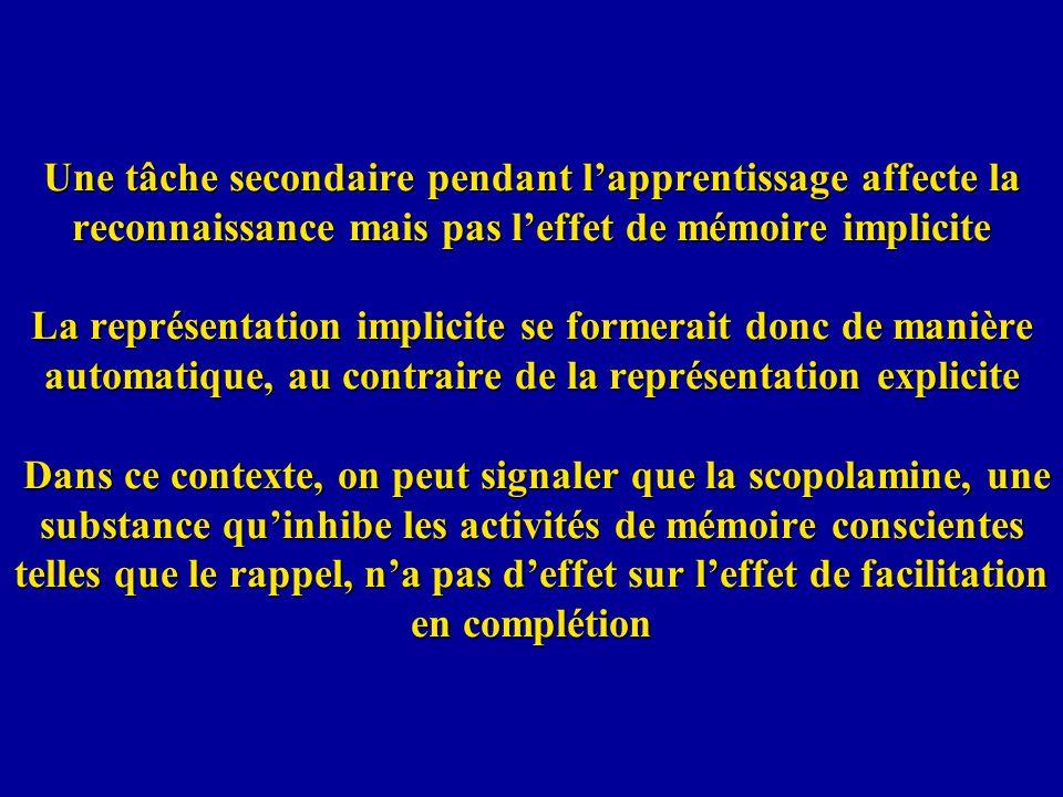 Une tâche secondaire pendant l'apprentissage affecte la reconnaissance mais pas l'effet de mémoire implicite La représentation implicite se formerait donc de manière automatique, au contraire de la représentation explicite Dans ce contexte, on peut signaler que la scopolamine, une substance qu'inhibe les activités de mémoire conscientes telles que le rappel, n'a pas d'effet sur l'effet de facilitation en complétion
