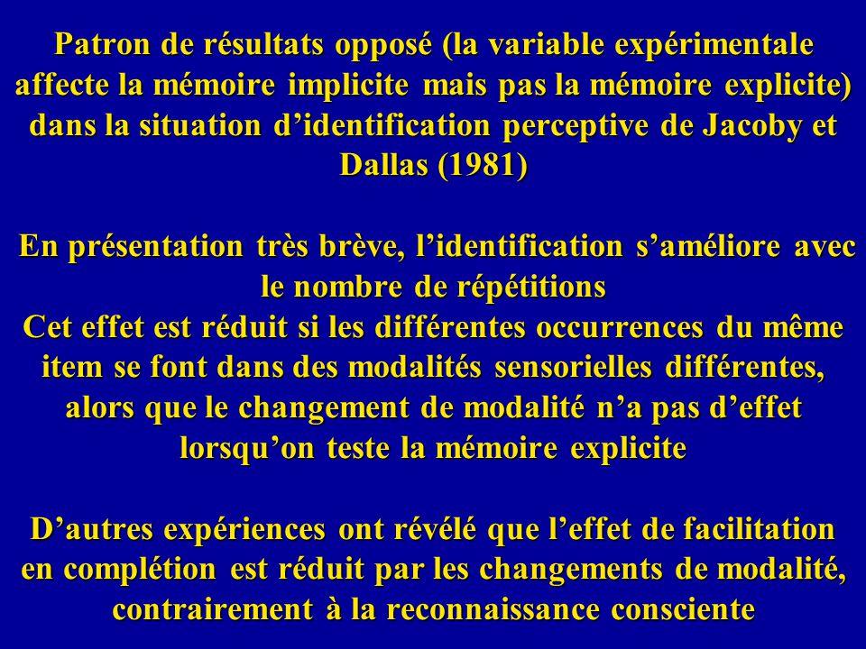 Patron de résultats opposé (la variable expérimentale affecte la mémoire implicite mais pas la mémoire explicite) dans la situation d'identification perceptive de Jacoby et Dallas (1981) En présentation très brève, l'identification s'améliore avec le nombre de répétitions Cet effet est réduit si les différentes occurrences du même item se font dans des modalités sensorielles différentes, alors que le changement de modalité n'a pas d'effet lorsqu'on teste la mémoire explicite D'autres expériences ont révélé que l'effet de facilitation en complétion est réduit par les changements de modalité, contrairement à la reconnaissance consciente