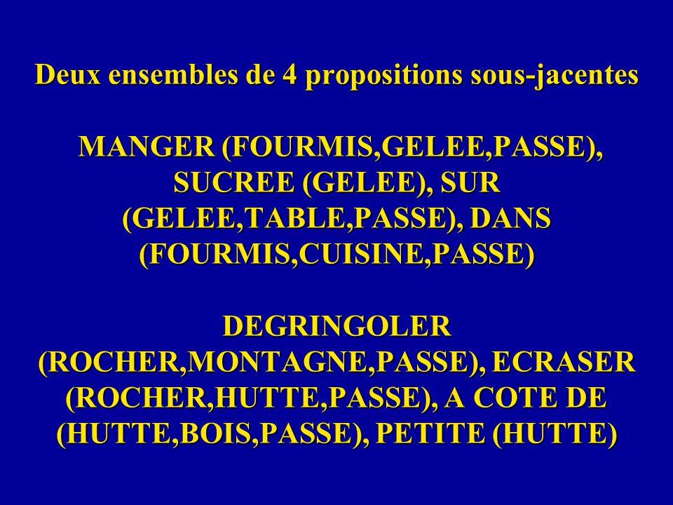 Deux ensembles de 4 propositions sous-jacentes MANGER (FOURMIS,GELEE,PASSE), SUCREE (GELEE), SUR (GELEE,TABLE,PASSE), DANS (FOURMIS,CUISINE,PASSE) DEGRINGOLER (ROCHER,MONTAGNE,PASSE), ECRASER (ROCHER,HUTTE,PASSE), A COTE DE (HUTTE,BOIS,PASSE), PETITE (HUTTE)