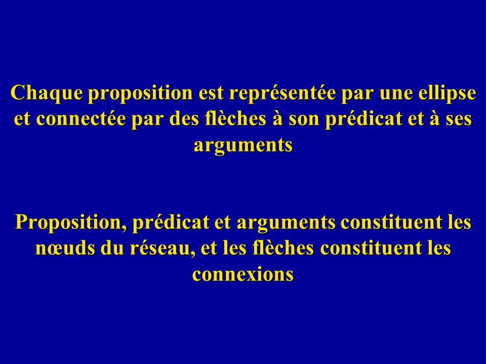 Chaque proposition est représentée par une ellipse et connectée par des flèches à son prédicat et à ses arguments Proposition, prédicat et arguments constituent les nœuds du réseau, et les flèches constituent les connexions