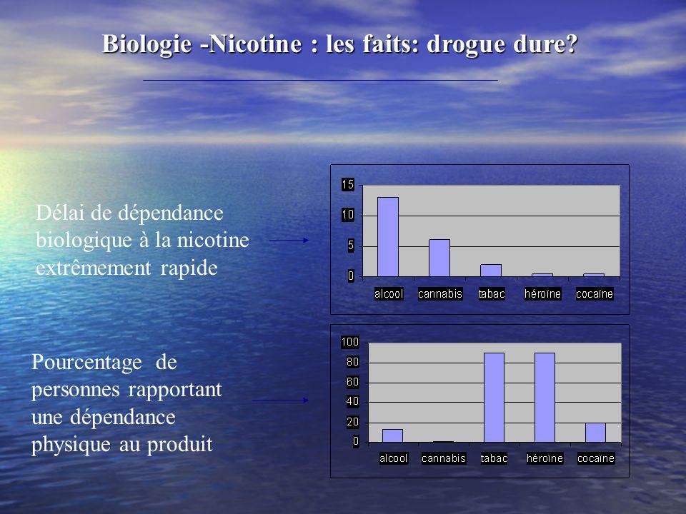 Biologie -Nicotine : les faits: drogue dure