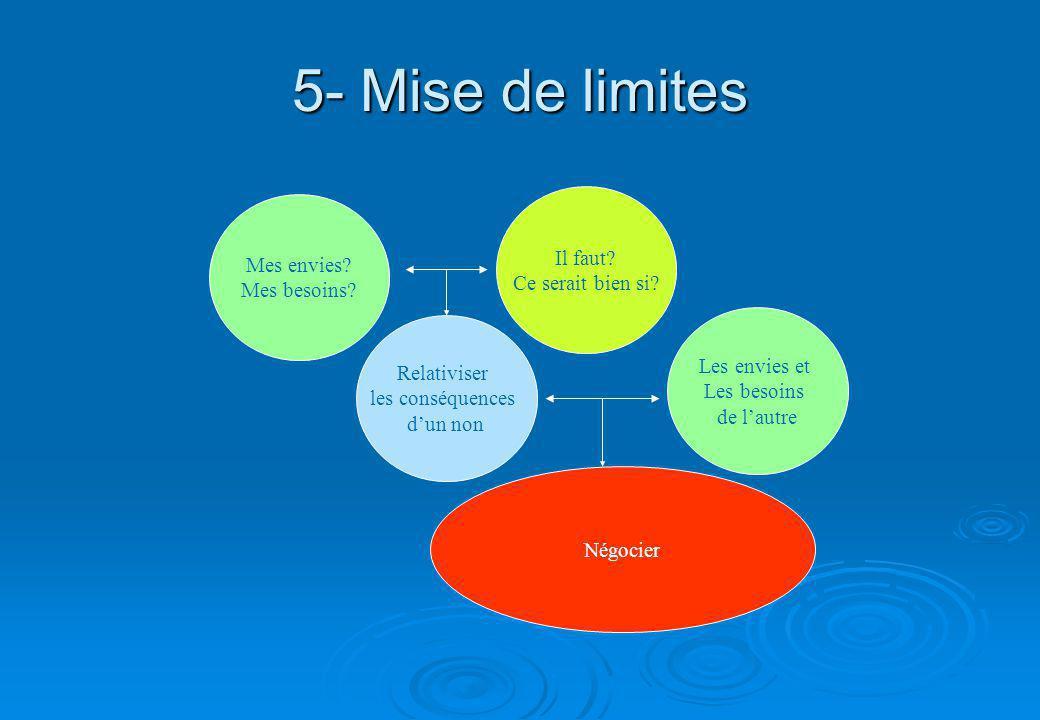 5- Mise de limites Il faut Mes envies Ce serait bien si