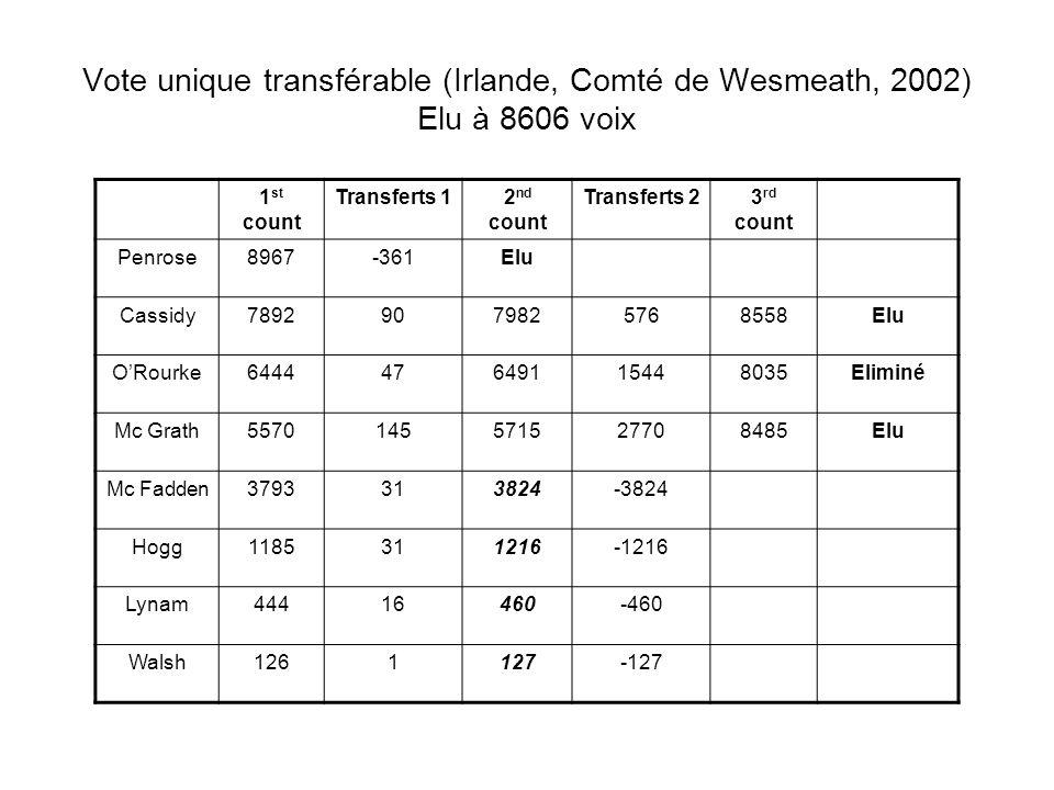 Vote unique transférable (Irlande, Comté de Wesmeath, 2002) Elu à 8606 voix