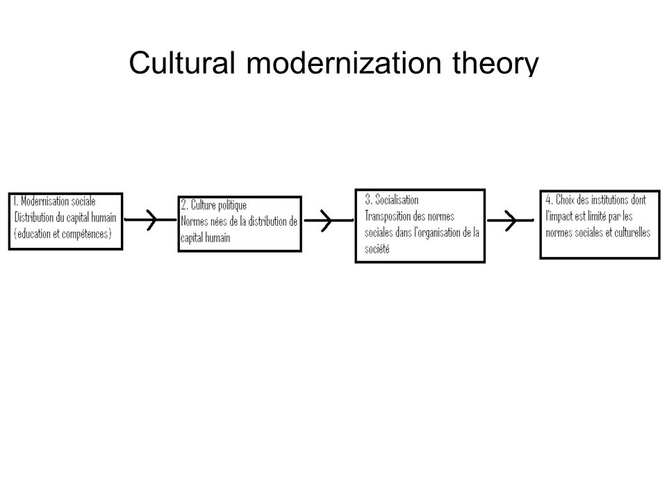Cultural modernization theory