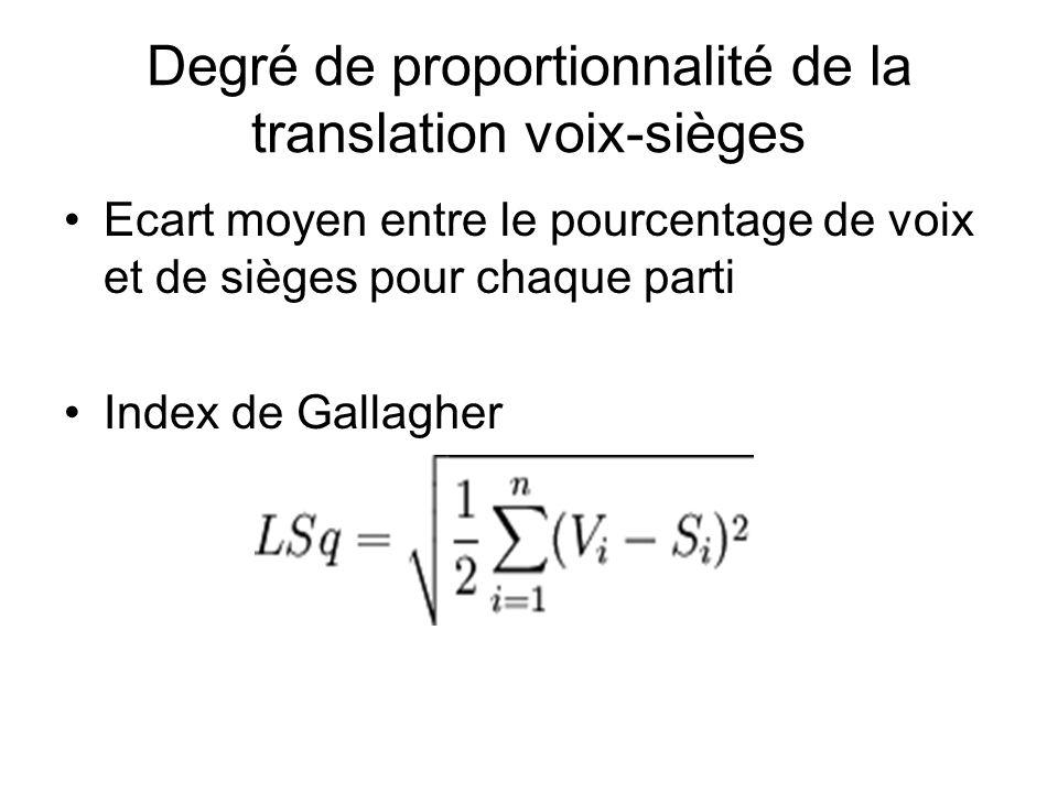 Degré de proportionnalité de la translation voix-sièges