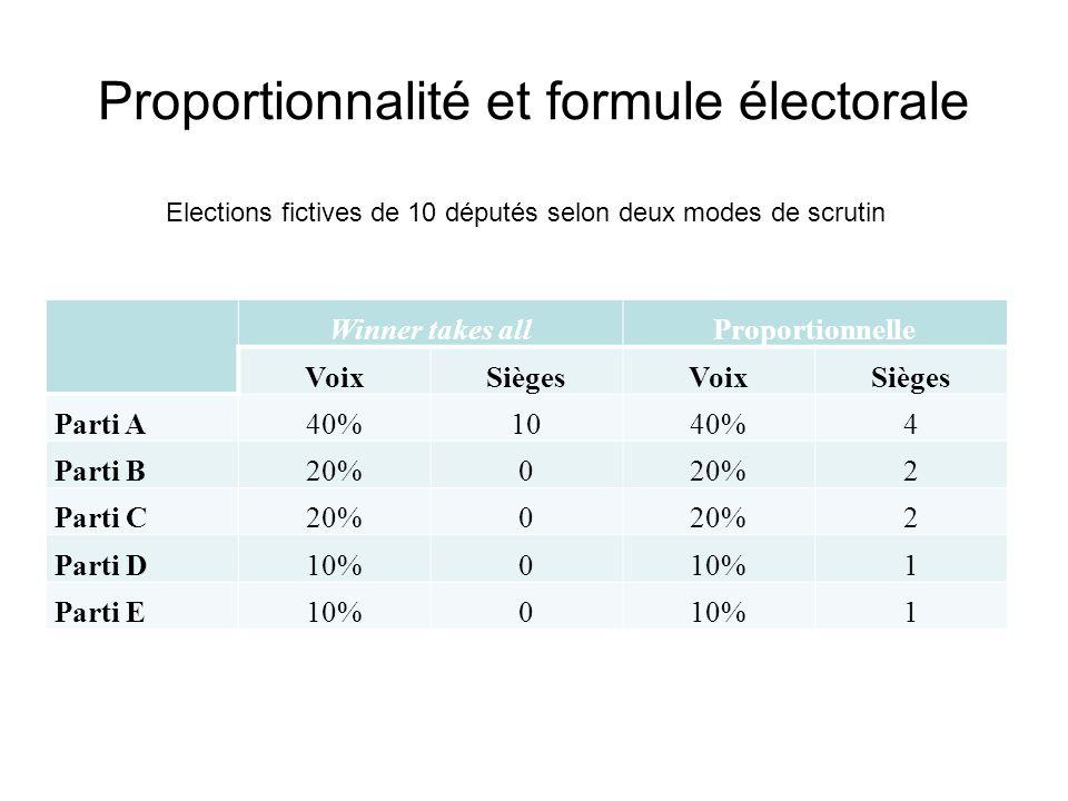 Proportionnalité et formule électorale
