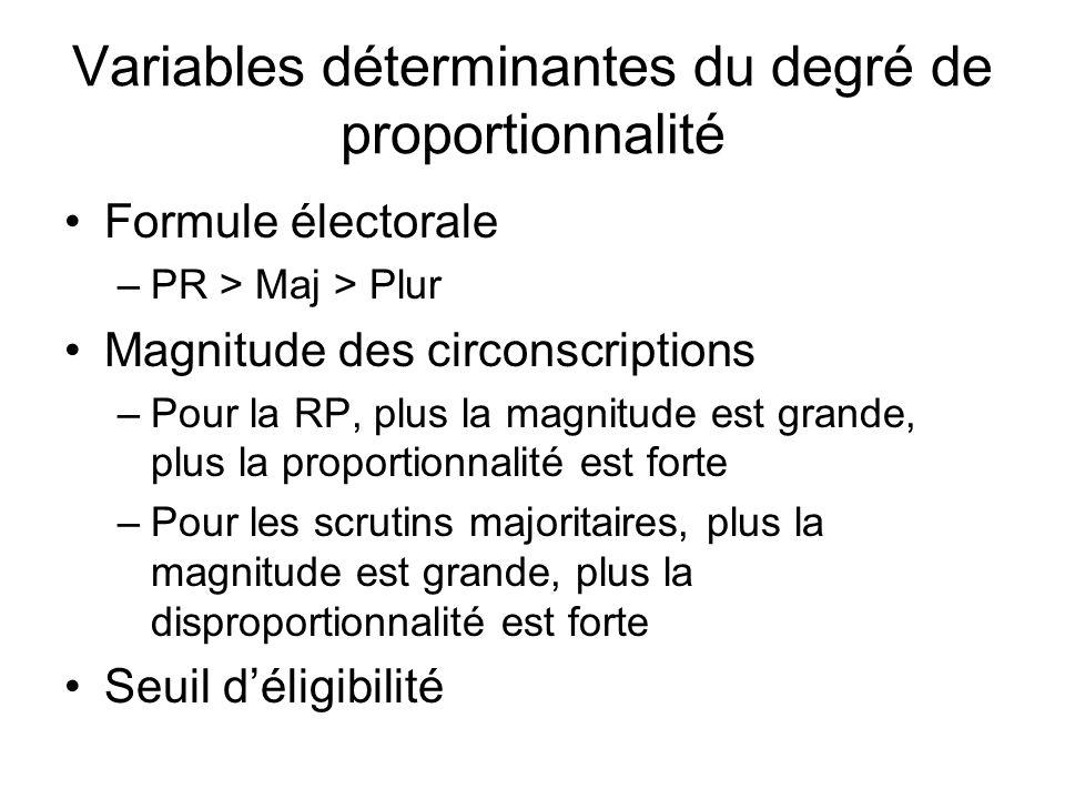 Variables déterminantes du degré de proportionnalité