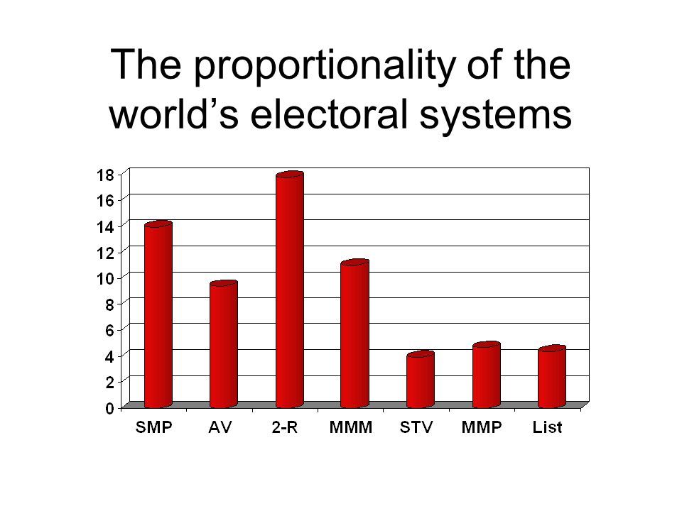 The proportionality of the world's electoral systems