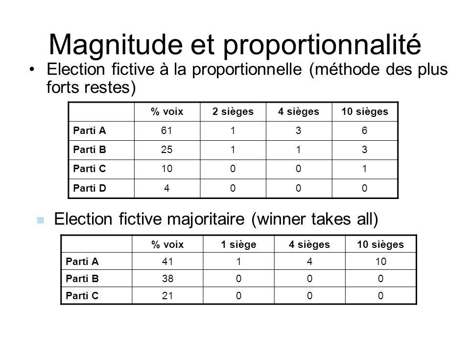 Magnitude et proportionnalité