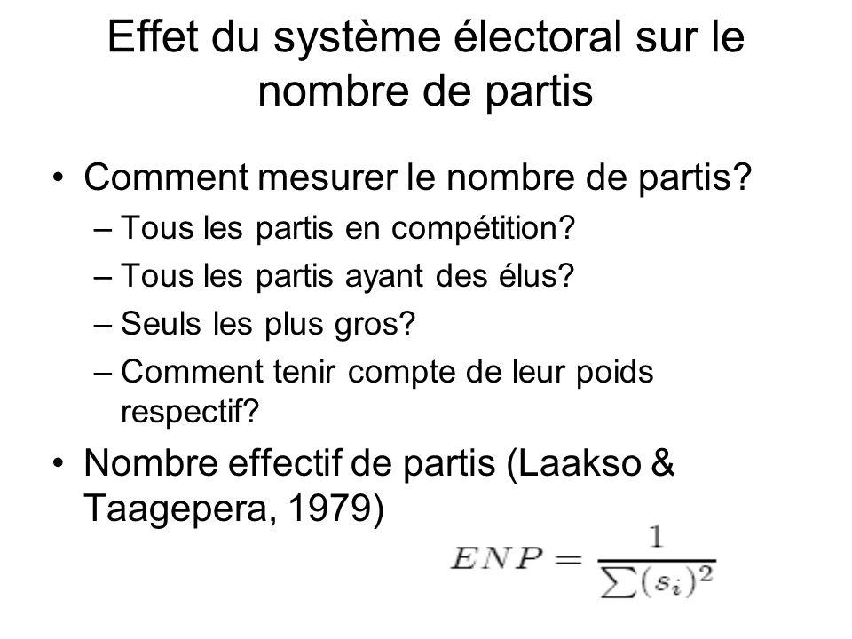 Effet du système électoral sur le nombre de partis