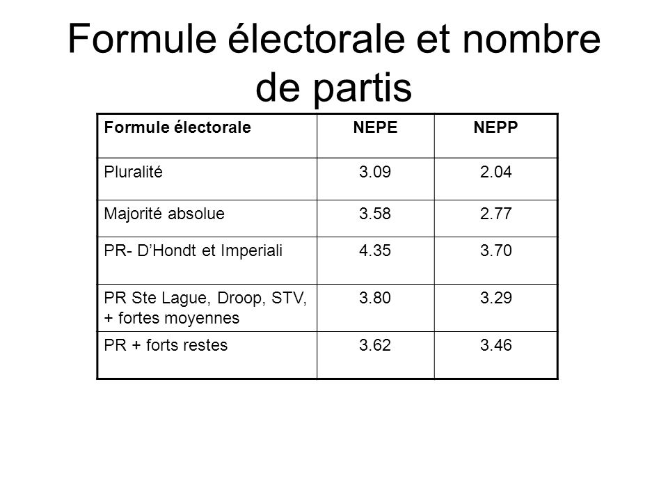 Formule électorale et nombre de partis