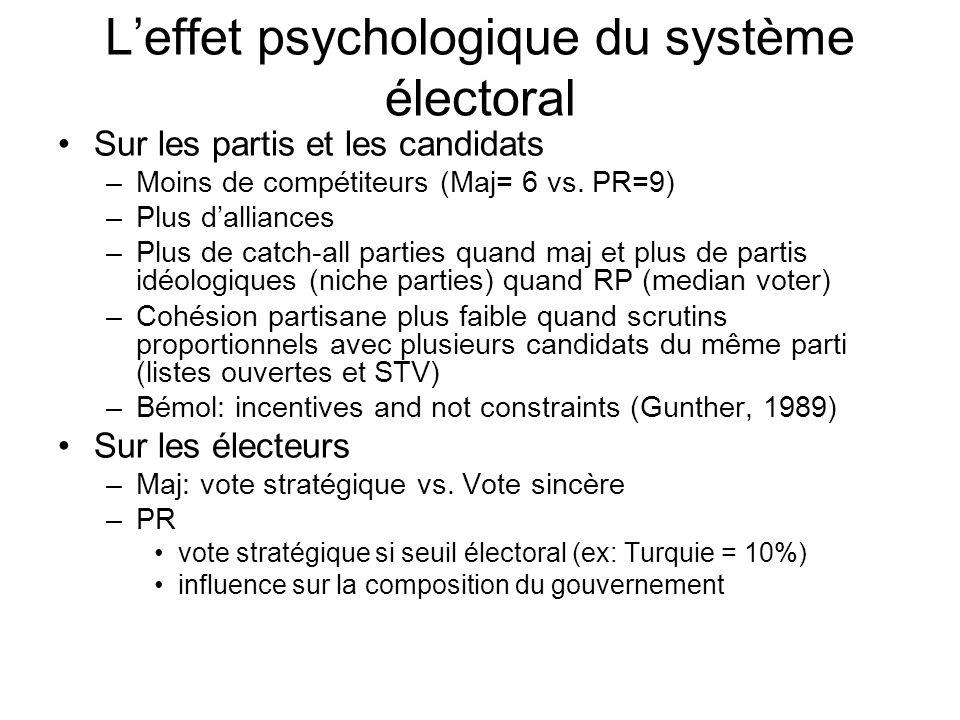 L'effet psychologique du système électoral