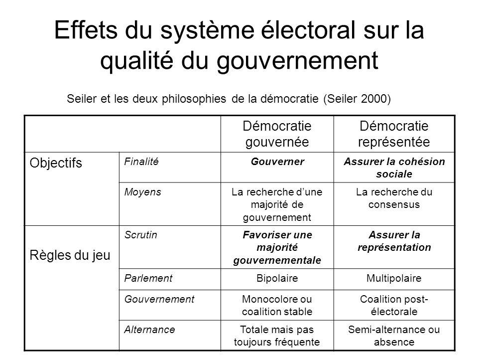 Effets du système électoral sur la qualité du gouvernement