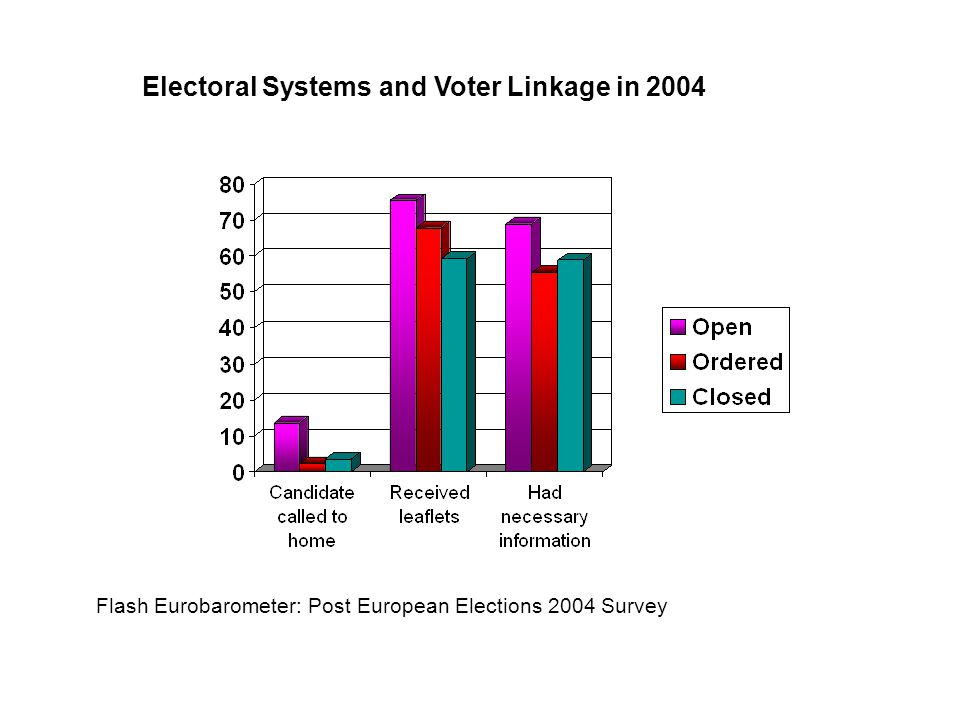 Electoral Systems and Voter Linkage in 2004