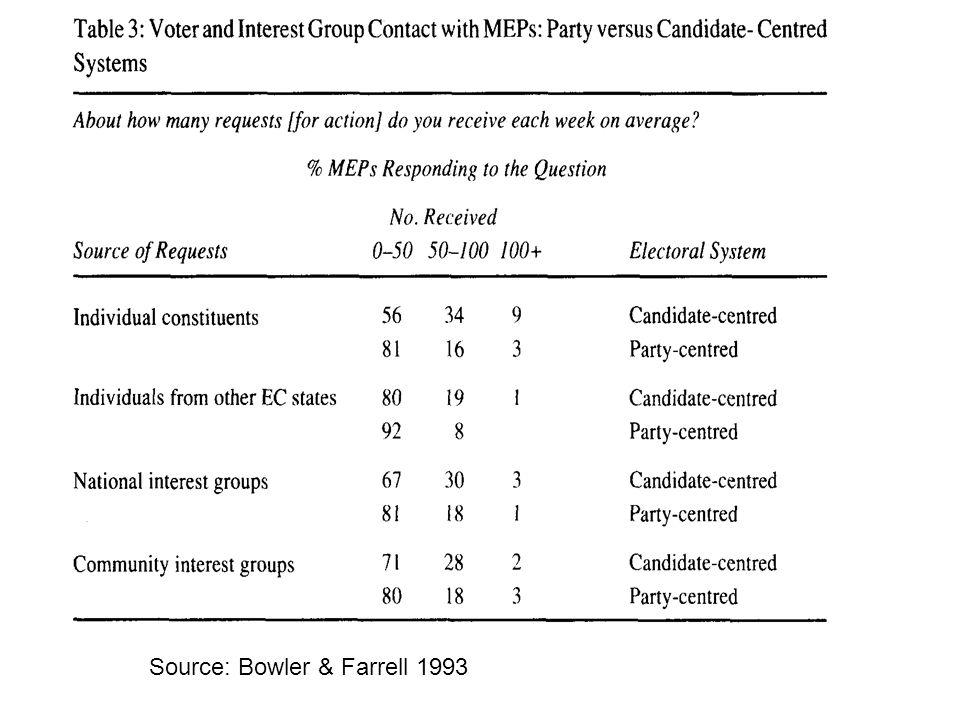 Source: Bowler & Farrell 1993