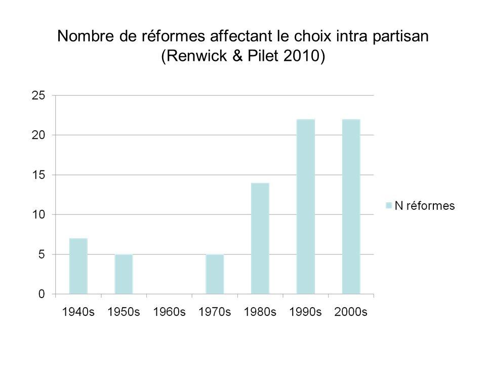 Nombre de réformes affectant le choix intra partisan (Renwick & Pilet 2010)
