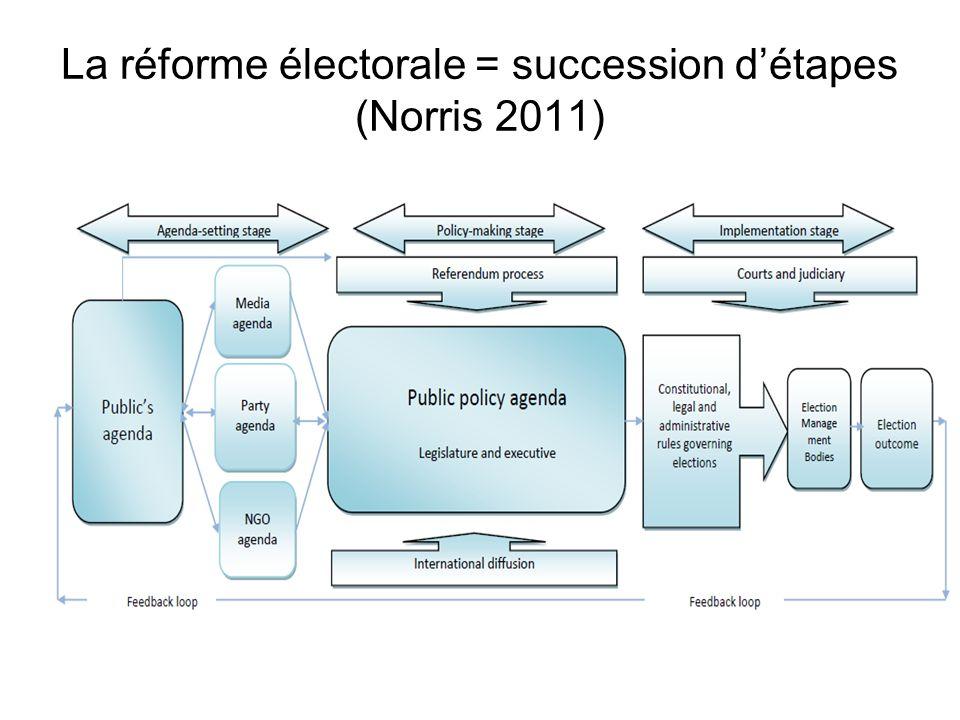 La réforme électorale = succession d'étapes (Norris 2011)