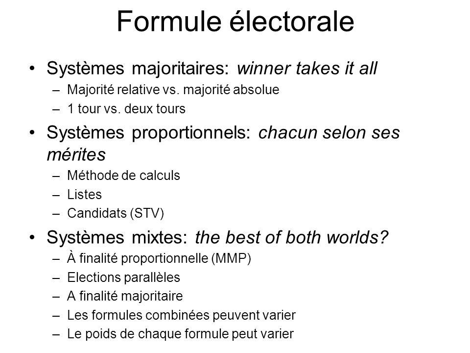 Formule électorale Systèmes majoritaires: winner takes it all