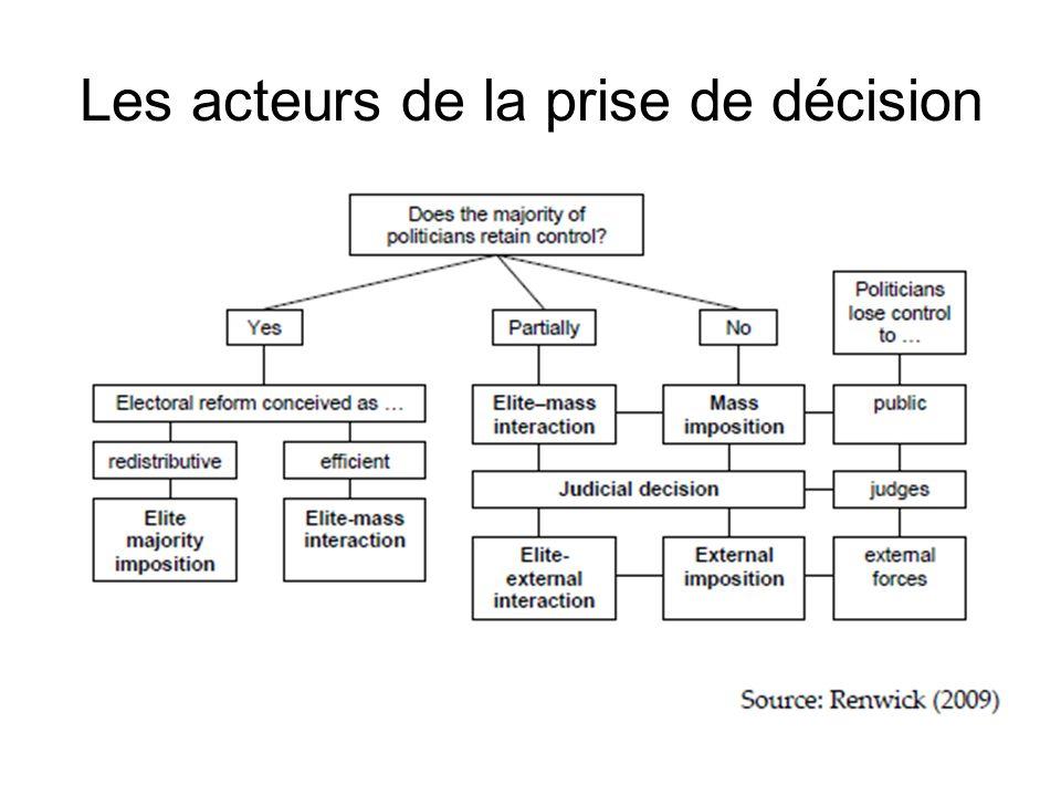 Les acteurs de la prise de décision