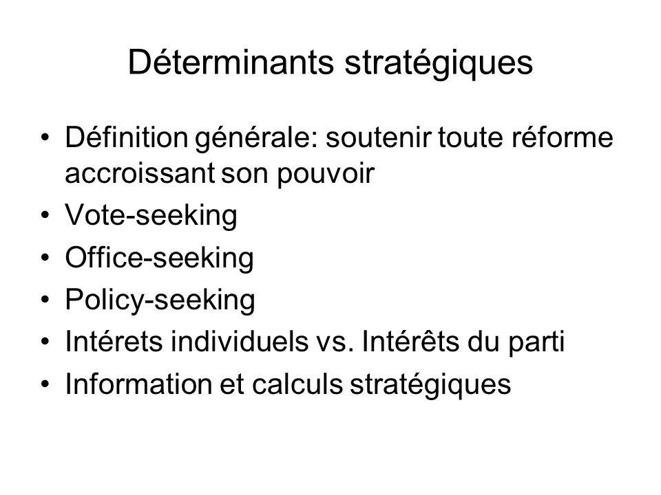 Déterminants stratégiques