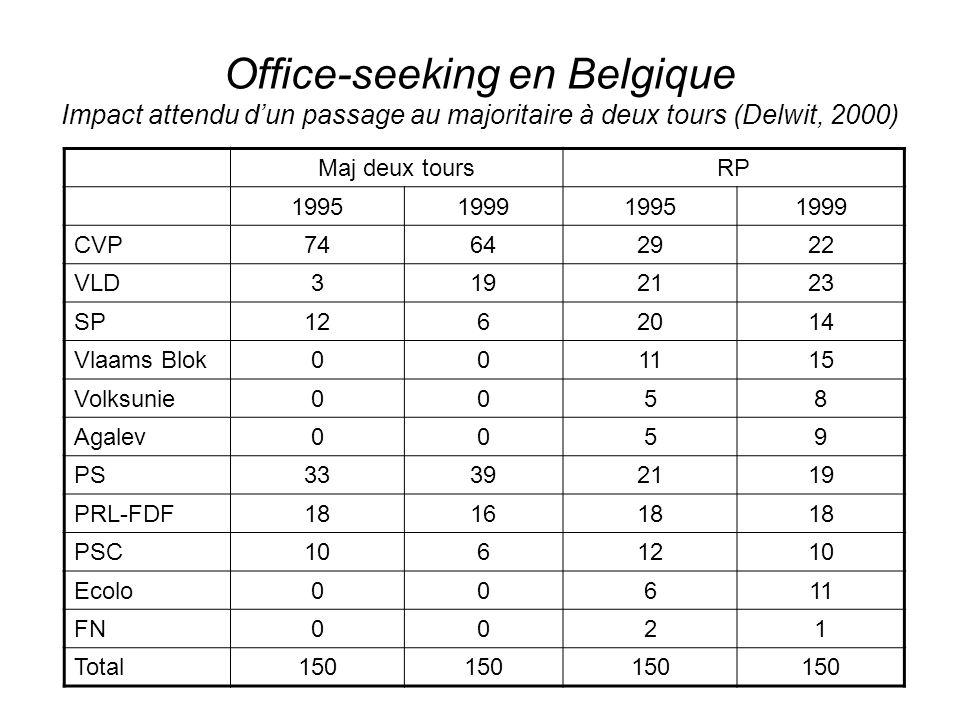 Office-seeking en Belgique Impact attendu d'un passage au majoritaire à deux tours (Delwit, 2000)