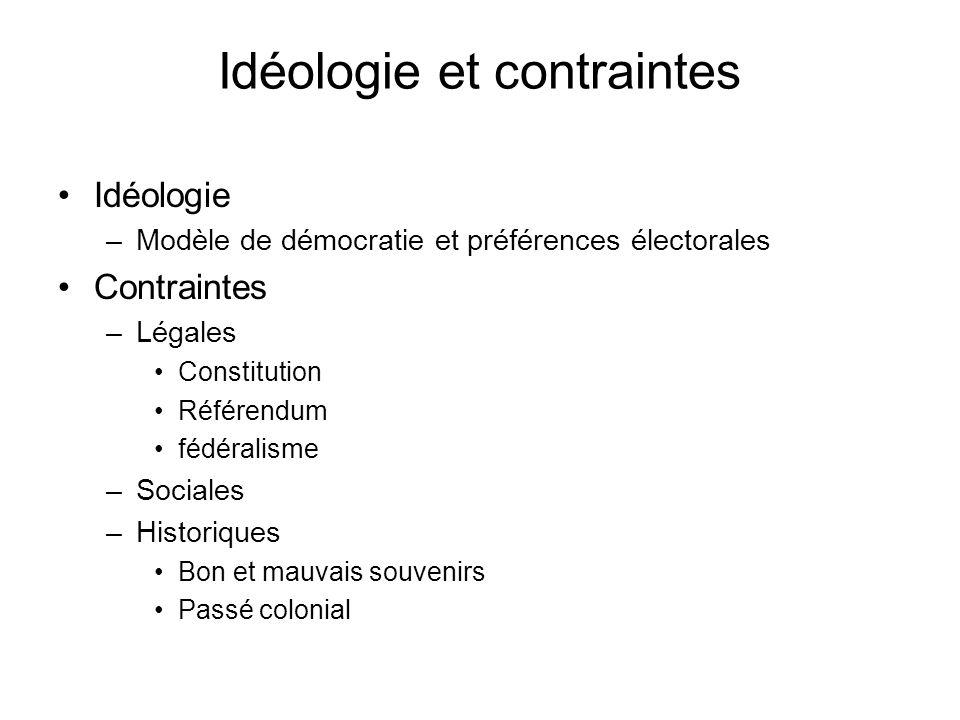 Idéologie et contraintes