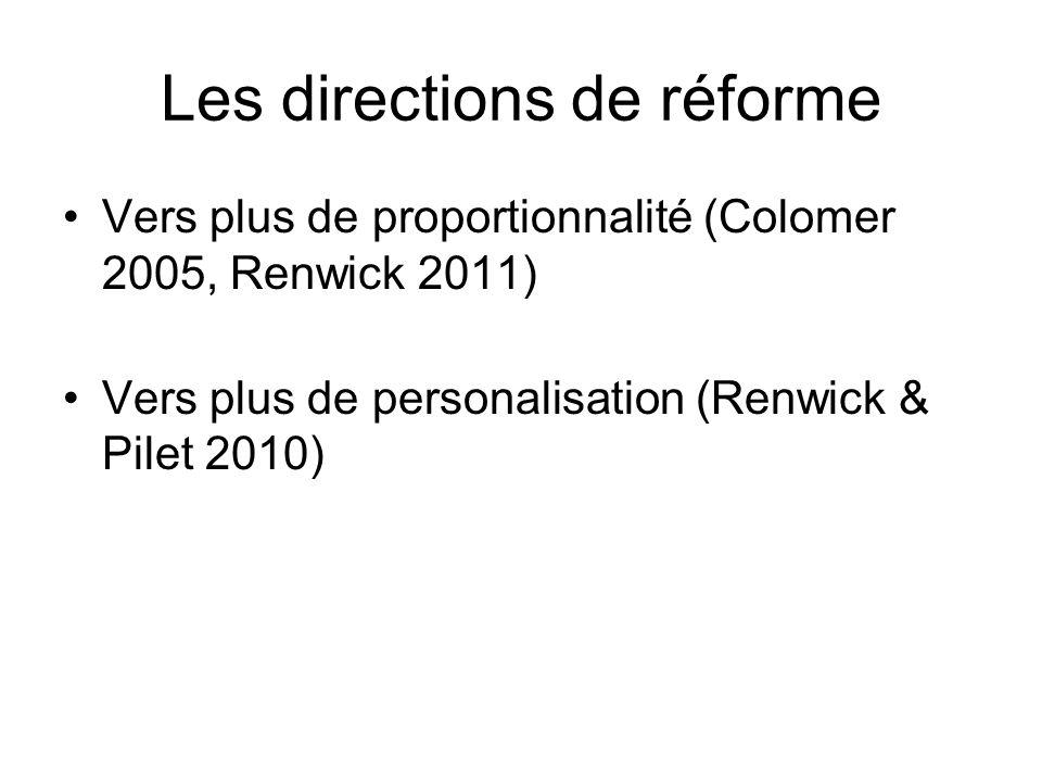 Les directions de réforme