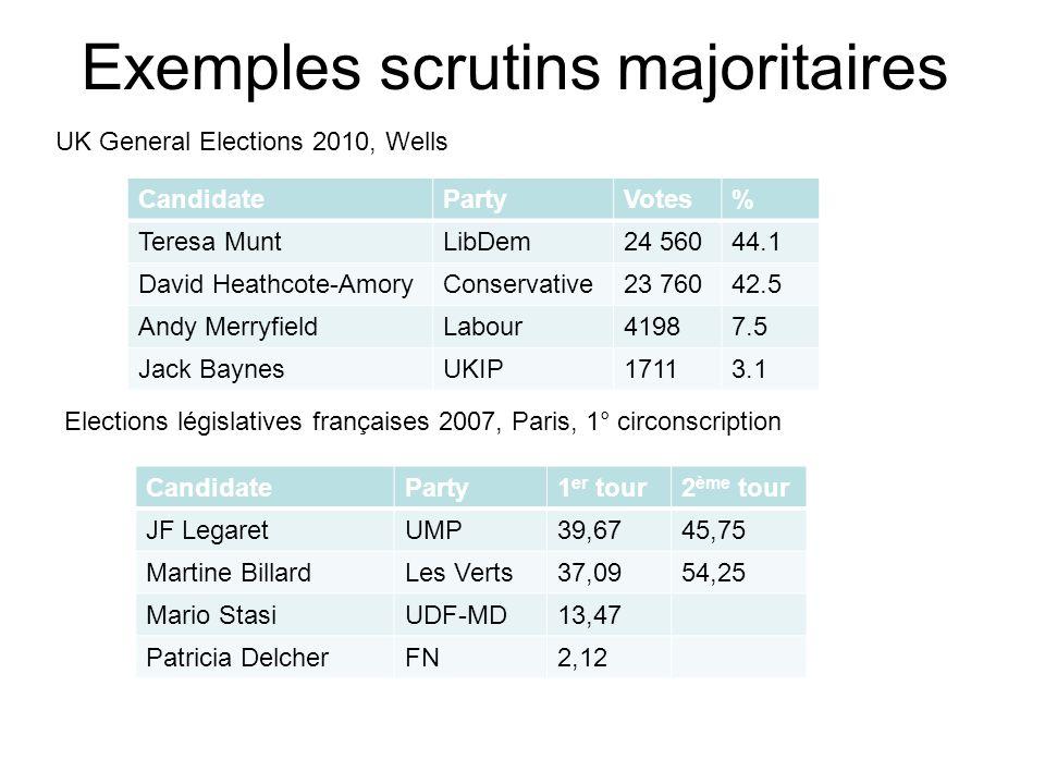 Exemples scrutins majoritaires