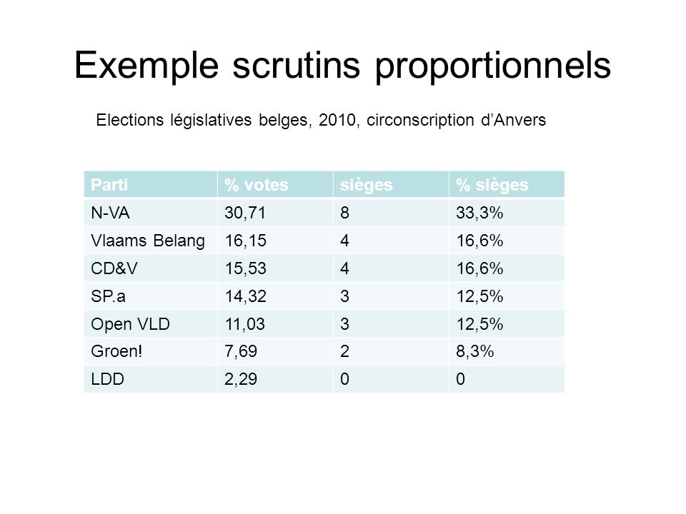 Exemple scrutins proportionnels