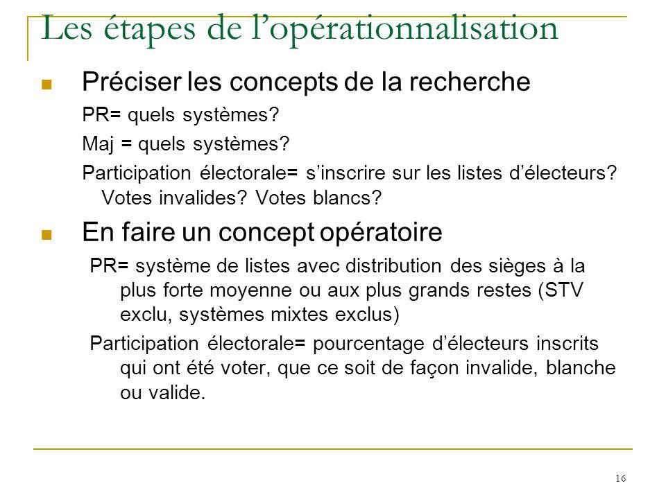 Les étapes de l'opérationnalisation