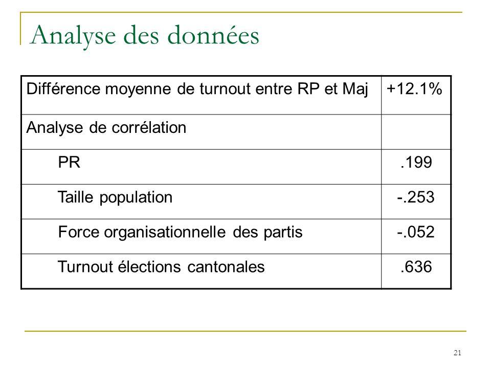 Analyse des données Différence moyenne de turnout entre RP et Maj