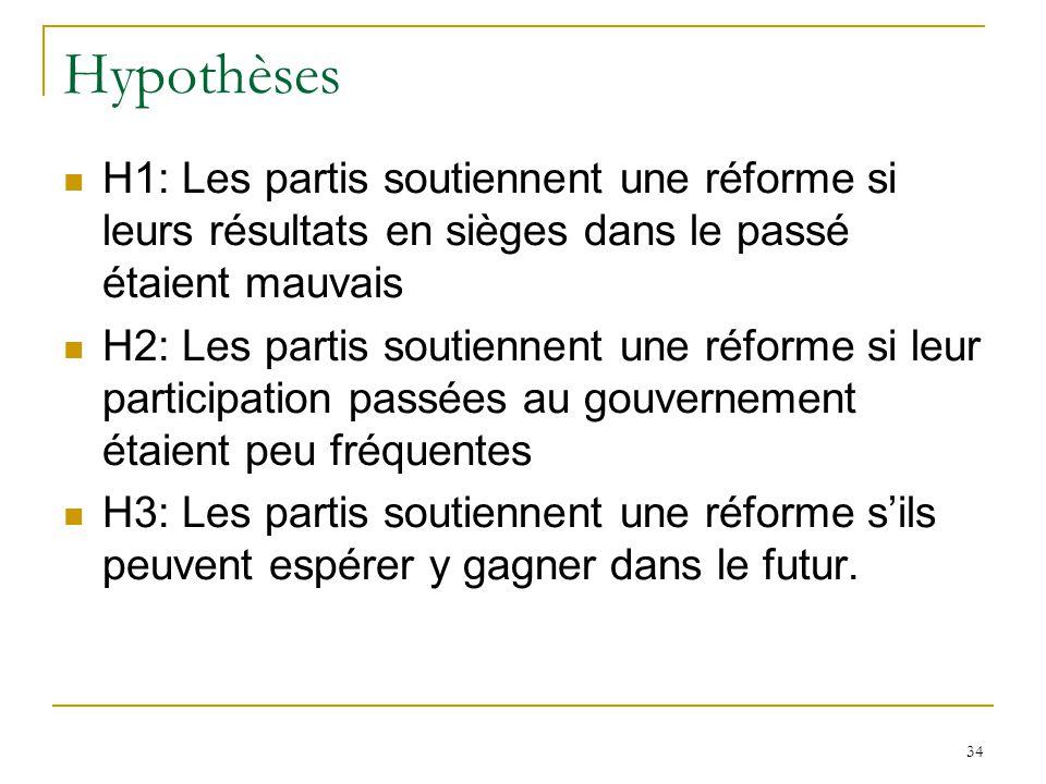 Hypothèses H1: Les partis soutiennent une réforme si leurs résultats en sièges dans le passé étaient mauvais.