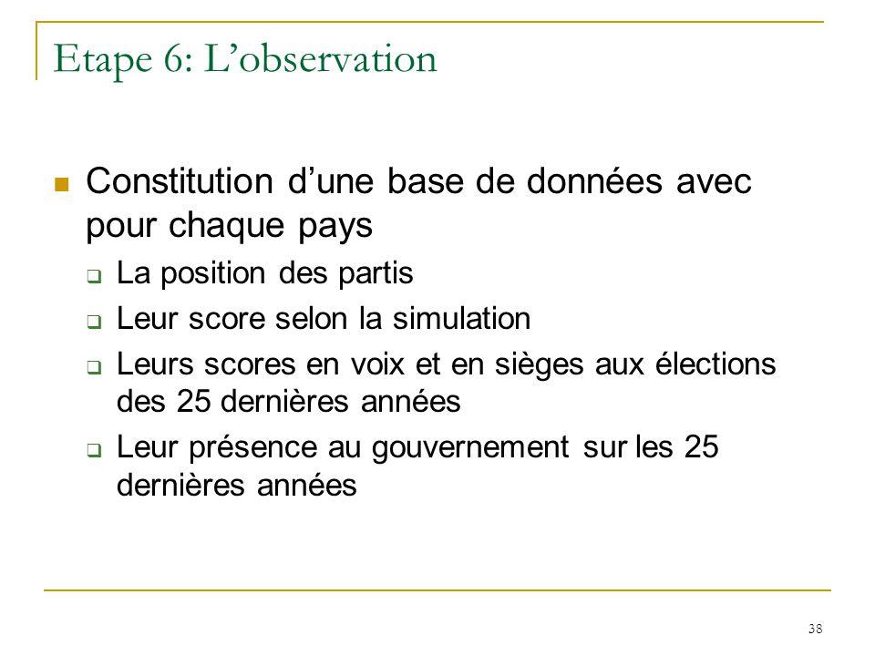 Etape 6: L'observation Constitution d'une base de données avec pour chaque pays. La position des partis.