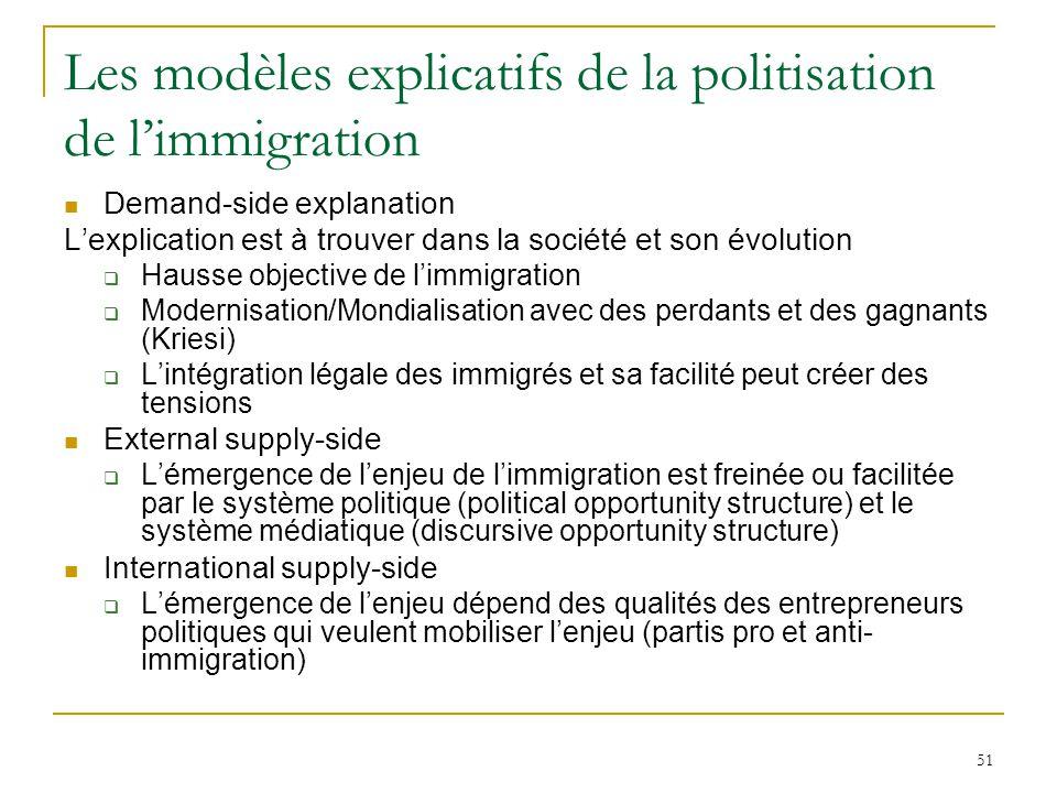 Les modèles explicatifs de la politisation de l'immigration