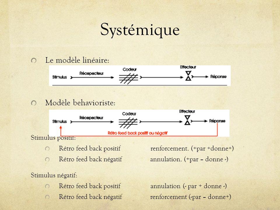 Systémique Le modèle linéaire: Modèle behavioriste: Stimulus positif:
