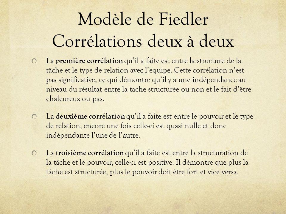 Modèle de Fiedler Corrélations deux à deux