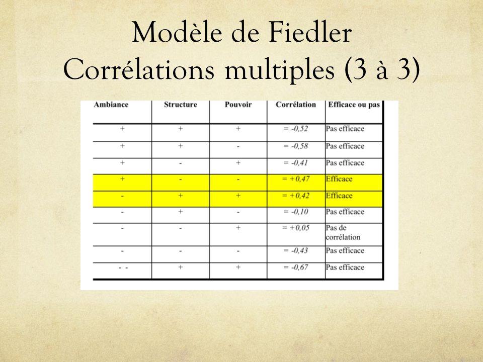 Modèle de Fiedler Corrélations multiples (3 à 3)