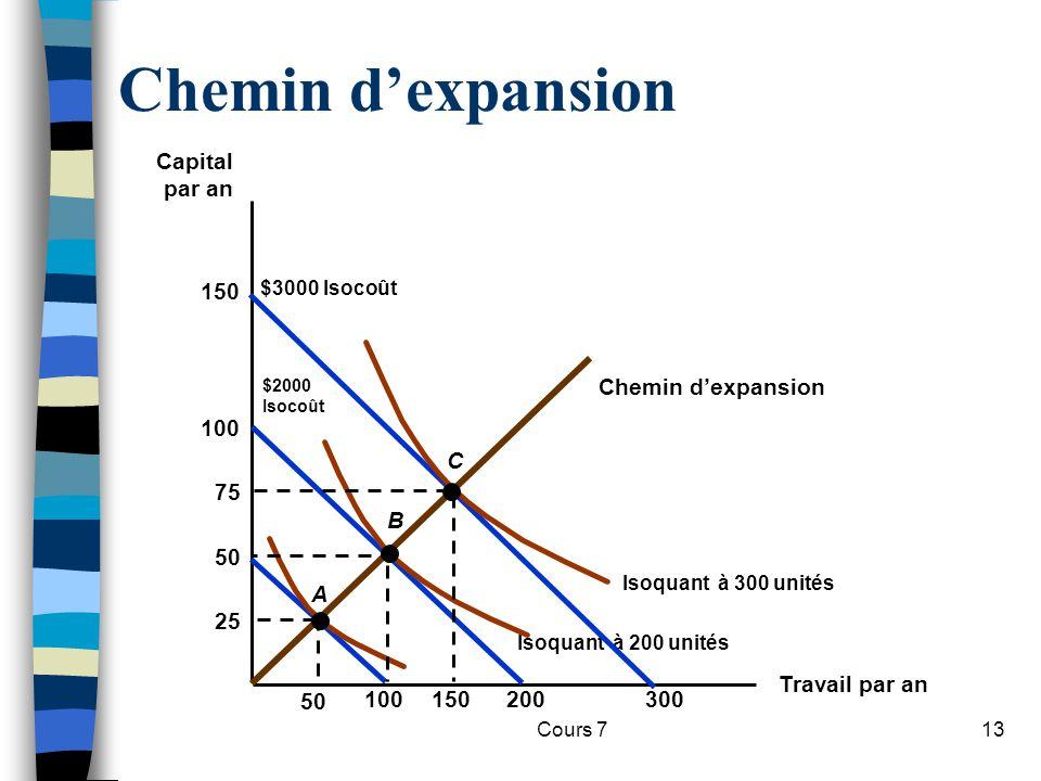 Chemin d'expansion Capital par an 150 C B Chemin d'expansion 100 75 50