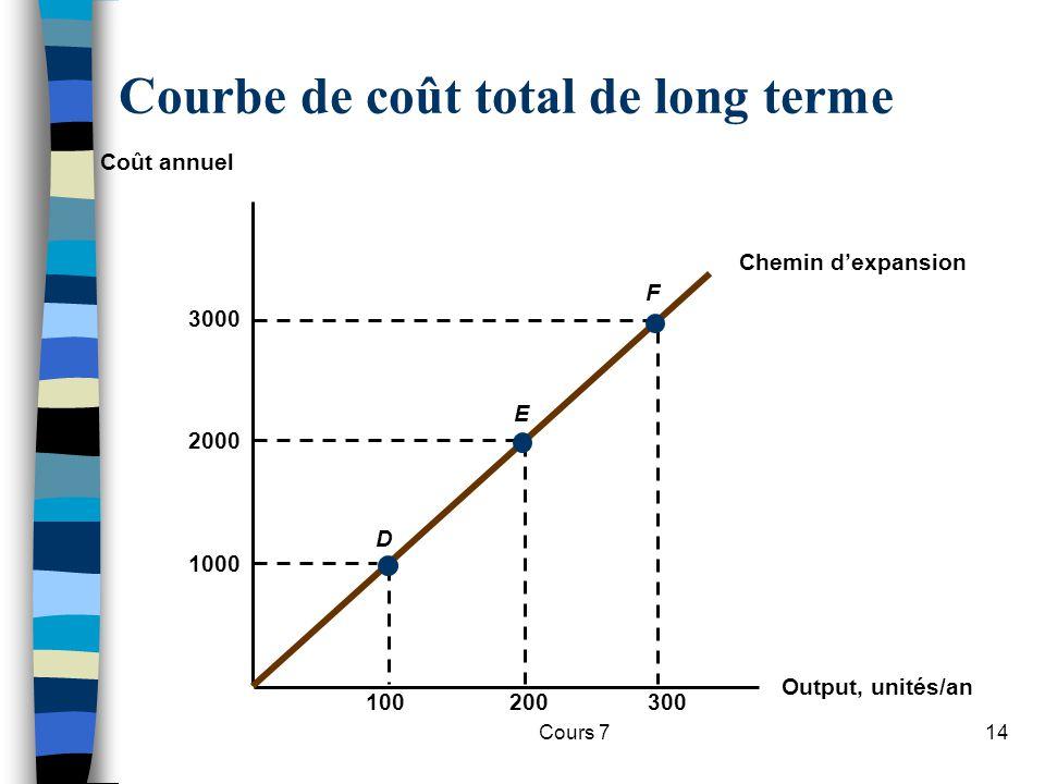 Courbe de coût total de long terme