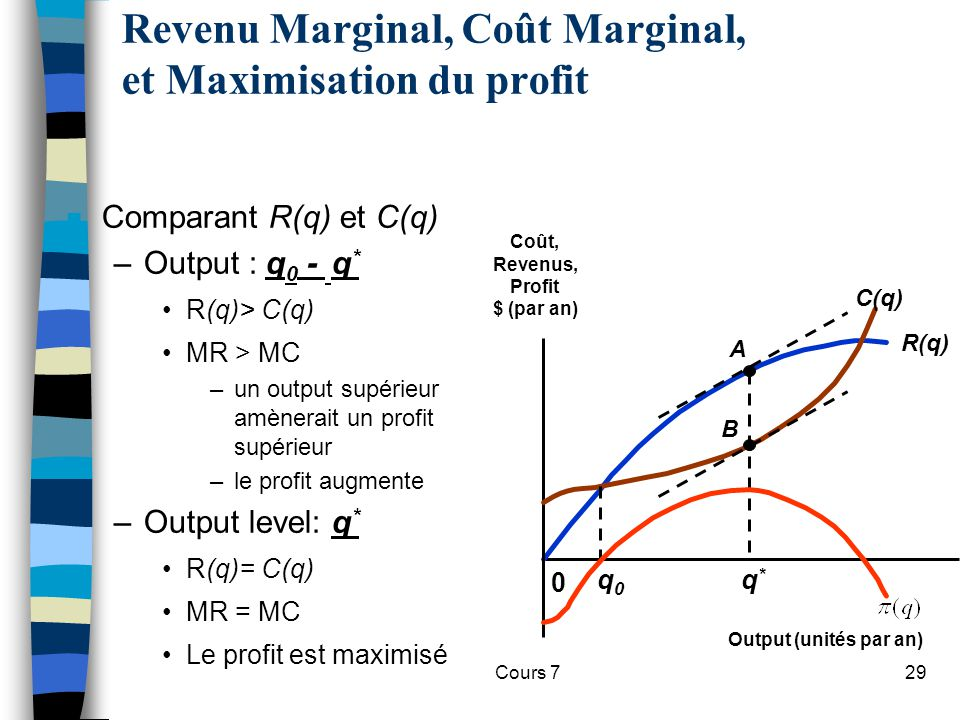 Revenu Marginal, Coût Marginal, et Maximisation du profit
