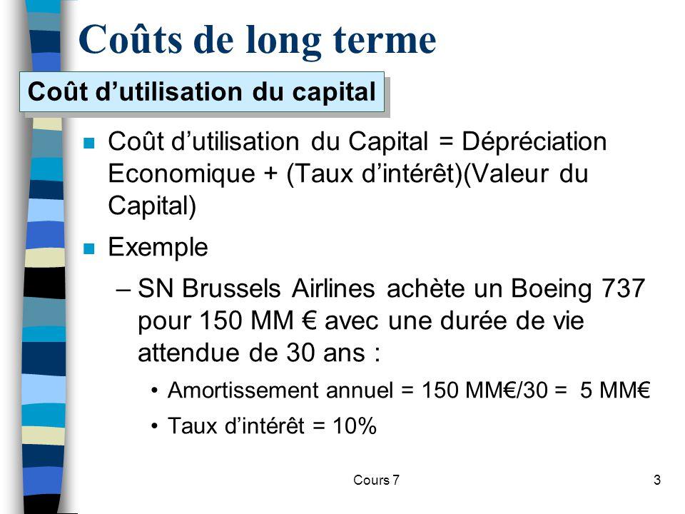 Coût d'utilisation du capital