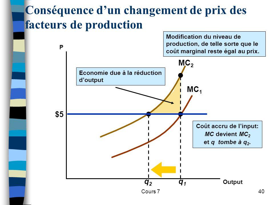Conséquence d'un changement de prix des facteurs de production