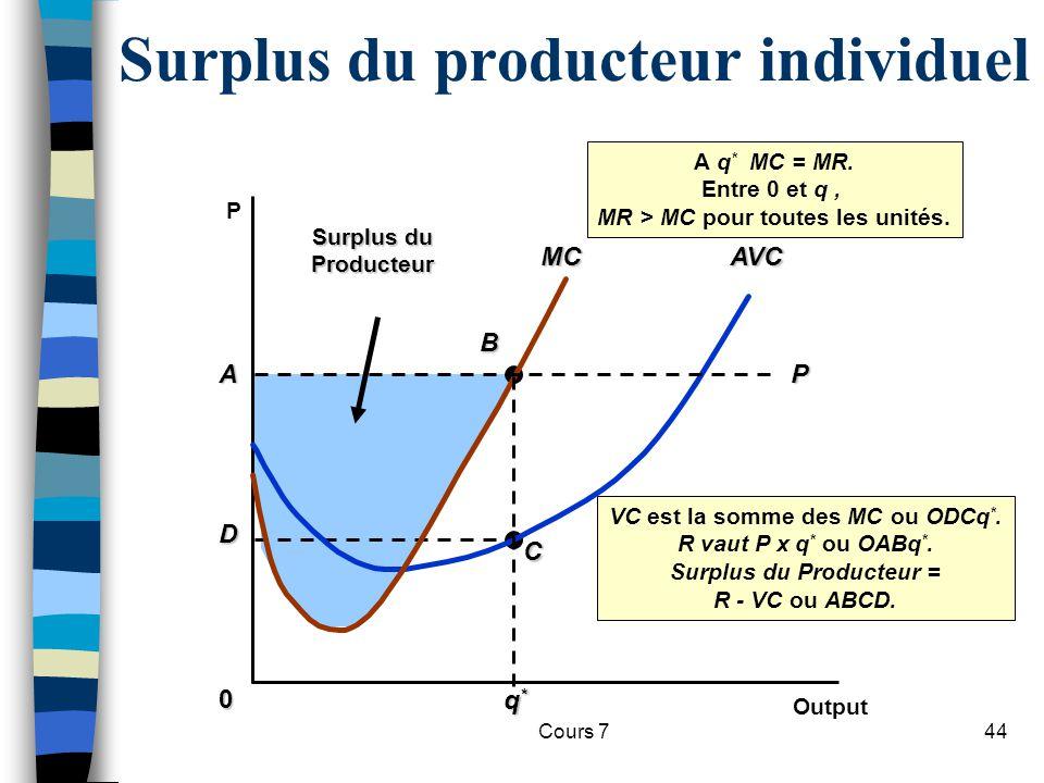 Surplus du producteur individuel