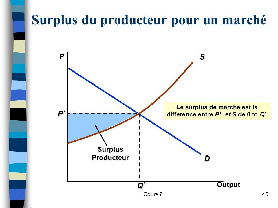 Surplus du producteur pour un marché